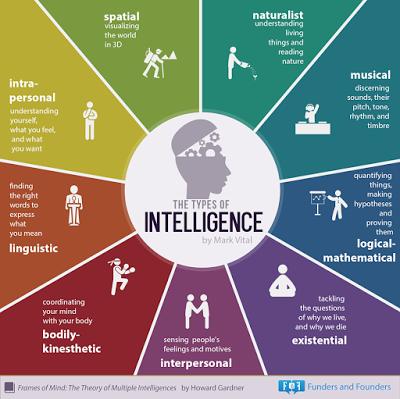 Promoció Juliol: Test de quocient intel·lectual gratuït - 55fe3-9-types-of-intelligence-infographic.png