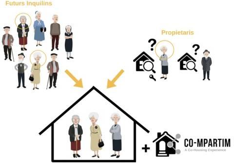 Co-mpartim: envelliment en companyia, amb més ajudes i més estalvi. - 6be5b-compartim.jpg